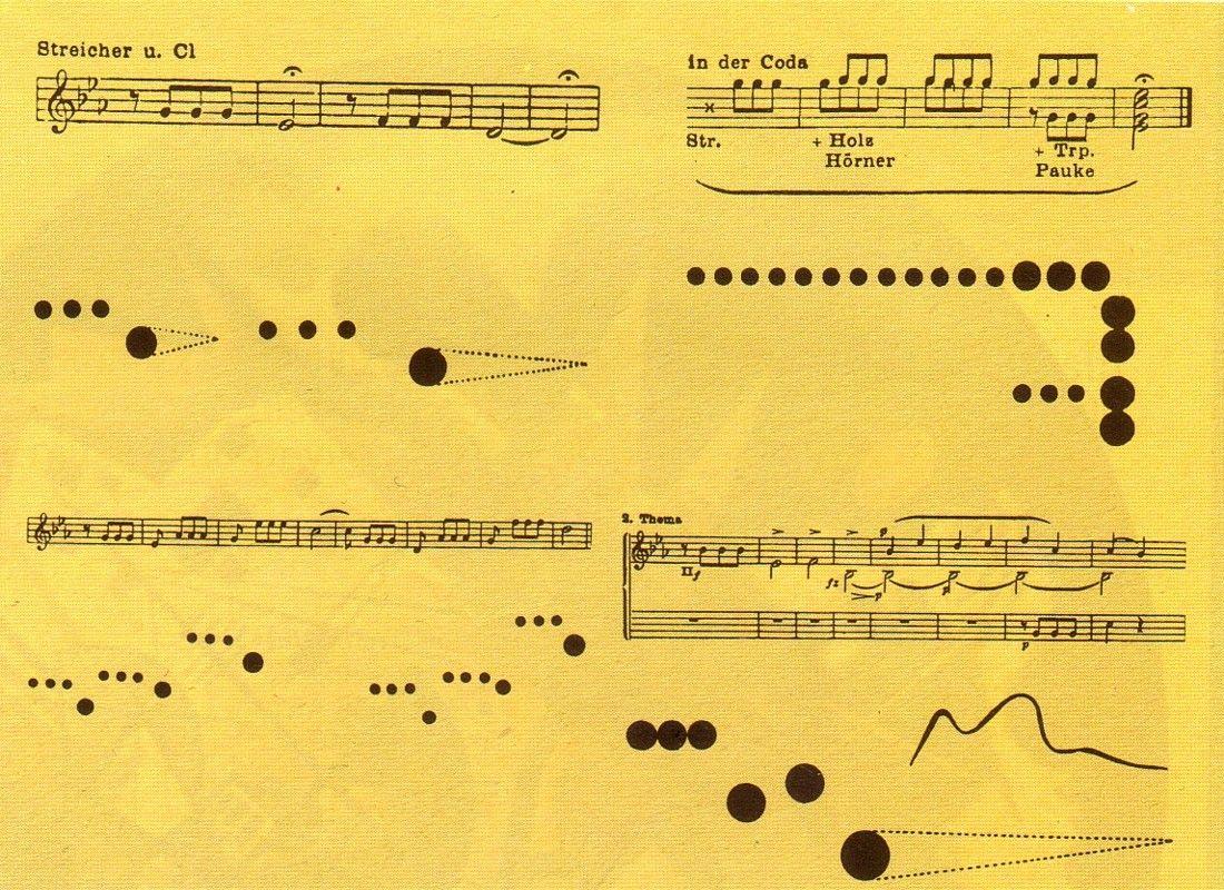 Vasilij Kandinskij, rappresentazione visiva della quinta sinfonia di Beethoven