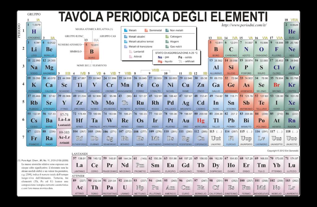 tavola_periodica-elementi